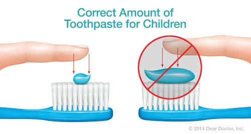 correct-amount-of-toothpaste-for-kids